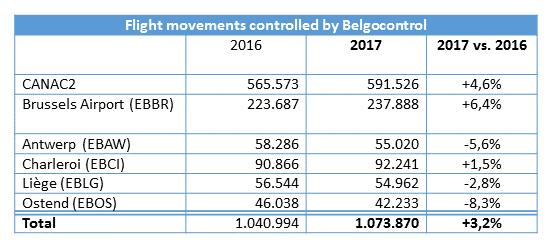 Mouvements aériens contrôlés par Belgocontrol