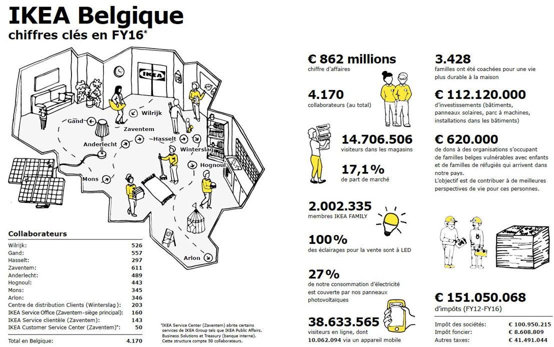 IKEA Belgique - Chiffres clés