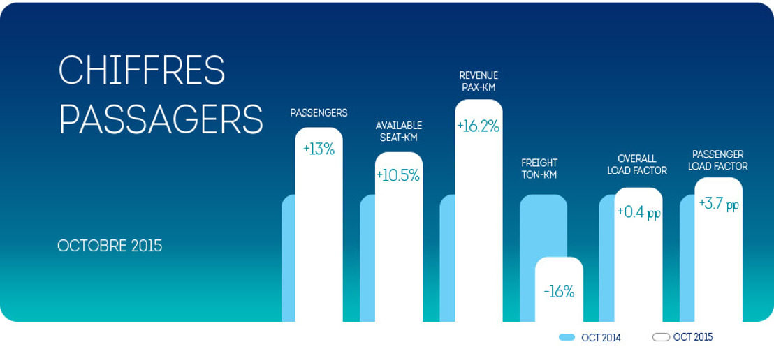 Brussels Airlines enregistre une croissance du nombre de passagers de 13% au mois d'octobre