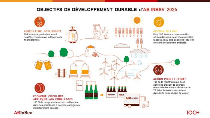 Preview: AB InBev lance le 100+ Accelerator pour financer les entrepreneurs locaux et les aider à résoudre les enjeux mondiaux du développement durable