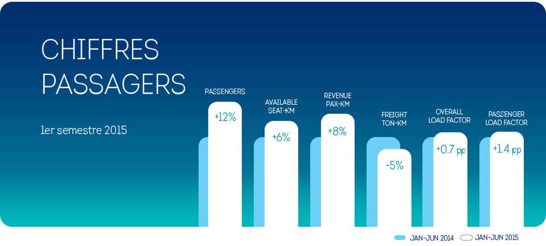 Brussels Airlines enregistre au premier semestre une croissance du nombre de ses passagers de +12%