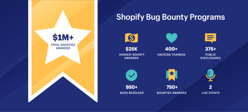 Shopify announces over $1 million awarded through bug bounty program