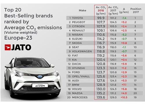 Toyota Belgium est la première marque automobile à rejoindre The Shift, le réseau belge de référence en matière de développement durable