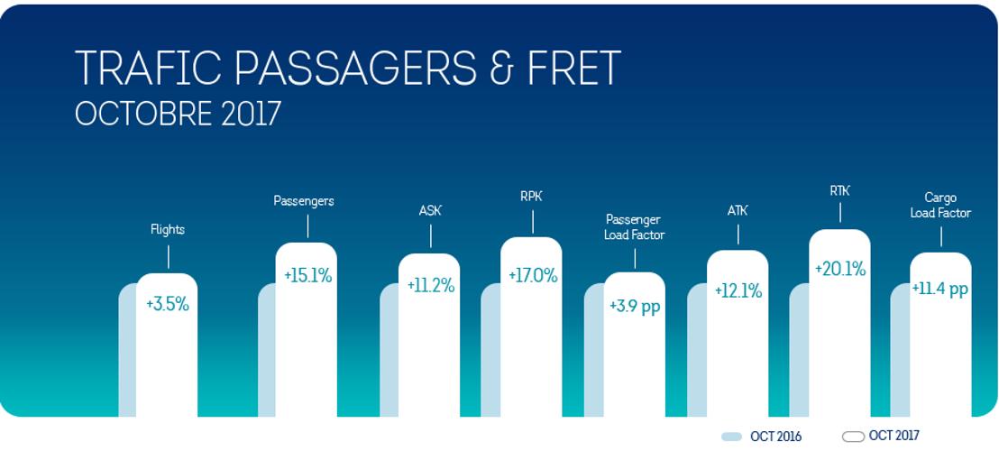Brussels Airlines : une croissance du nombre de passagers de 15,1% au mois d'octobre