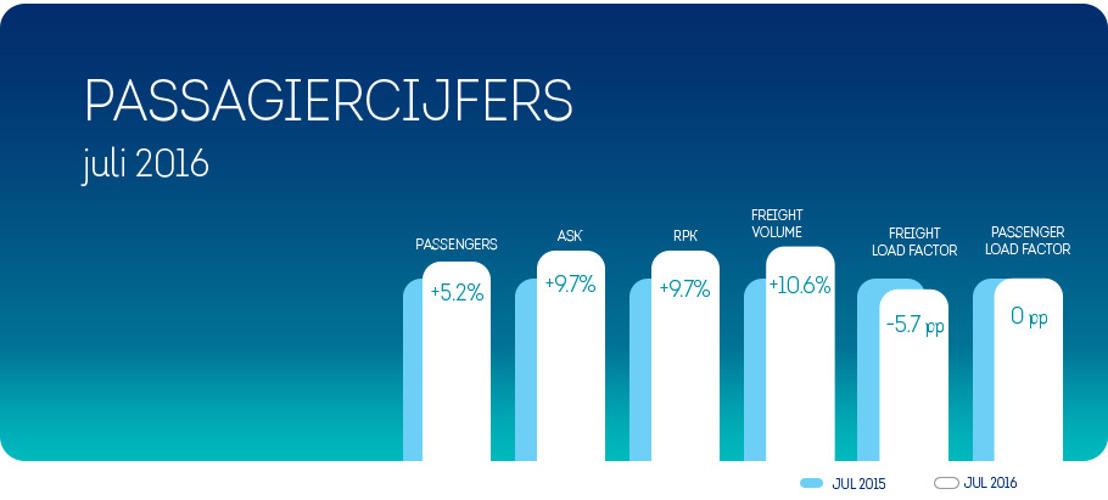 5,2% meer passagiers voor Brussels Airlines in juli