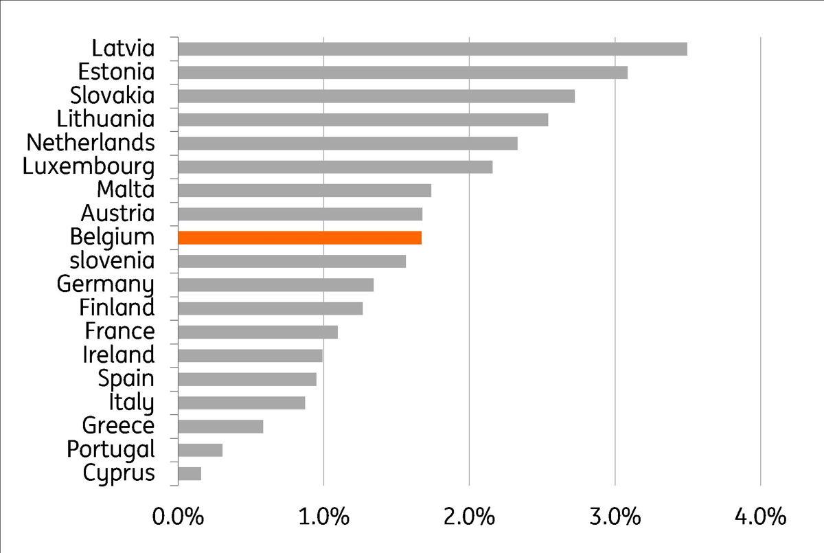 Gr. 3Vergelijking van de inflatie (juni 2018 - juni 2019) tussen de verschillende landen van de eurozone Bron: Thomson Reuters, Eurostat, berekeningen: ING