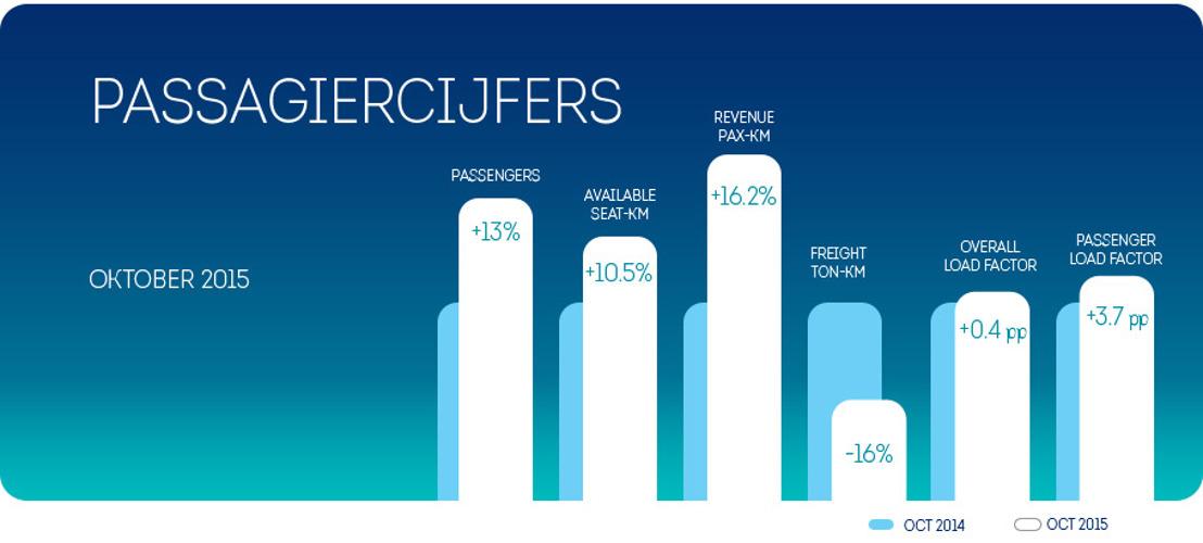 Brussels Airlines registreert passagiersgroei van 13% in oktober