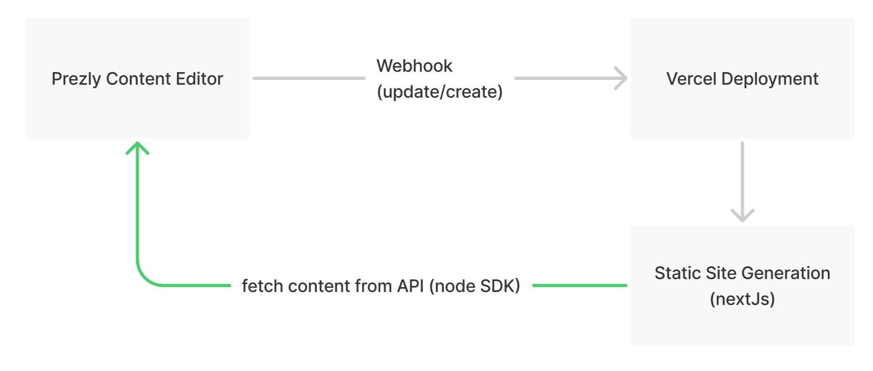 Edit -> Webhook -> Deploy