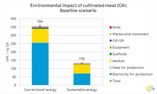 GAIA lance une avant-première scientifique mondiale : une étude de l'impact environnemental de la viande cultivée