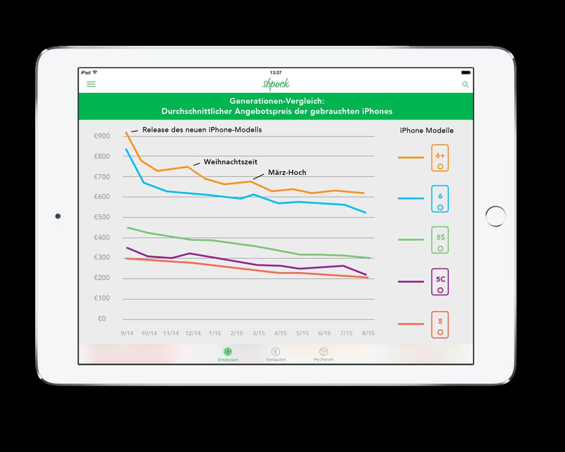 iPhone-Preisanalyse von Shpock