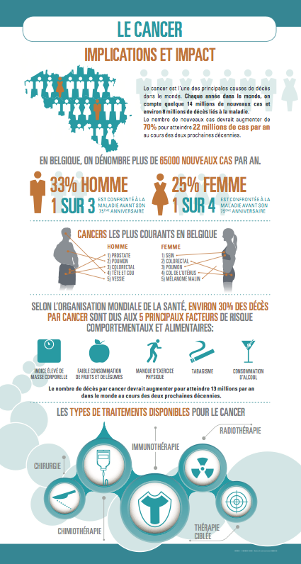 Infographie Cancer