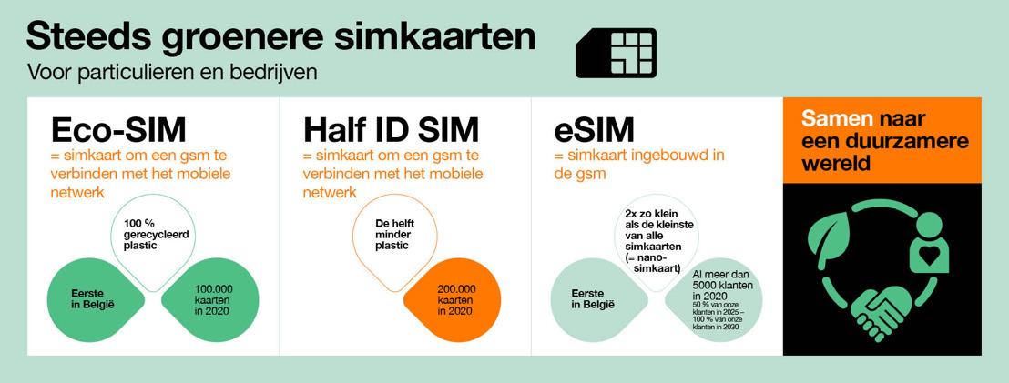 Orange Belgium innoveert in de ecologische transitie van zijn activiteiten en is één van de eerste telecomoperatoren ter wereld die een SIM-kaart van 100% gerecycleerd plastic op de markt brengt