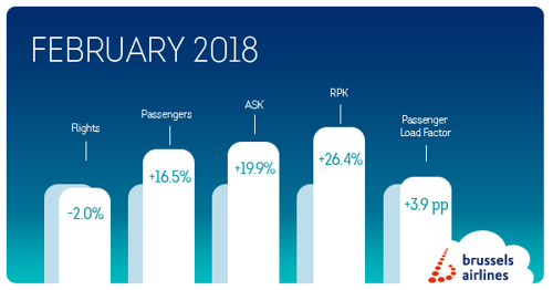16.5% growth for Brussels Airlines in February