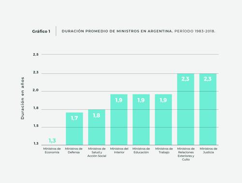 En Argentina los ministros de Educación duran menos que el promedio regional