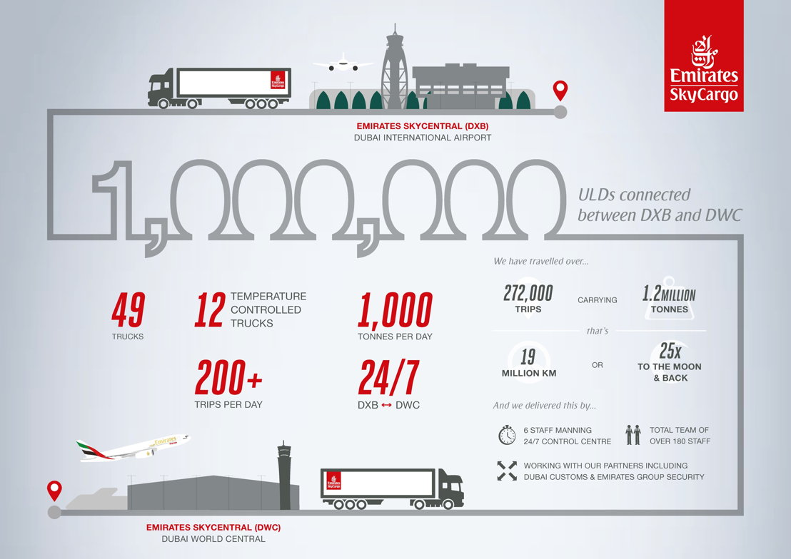 Emirates SkyCargo transports 1 million ULDs on its bonded corridor trucking service integrating its two Emirates SkyCentral hubs at DXB and DWC