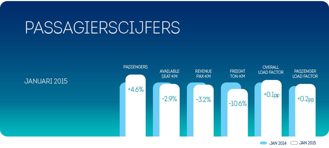4.6 procent méér passagiers voor Brussels Airlines in januari