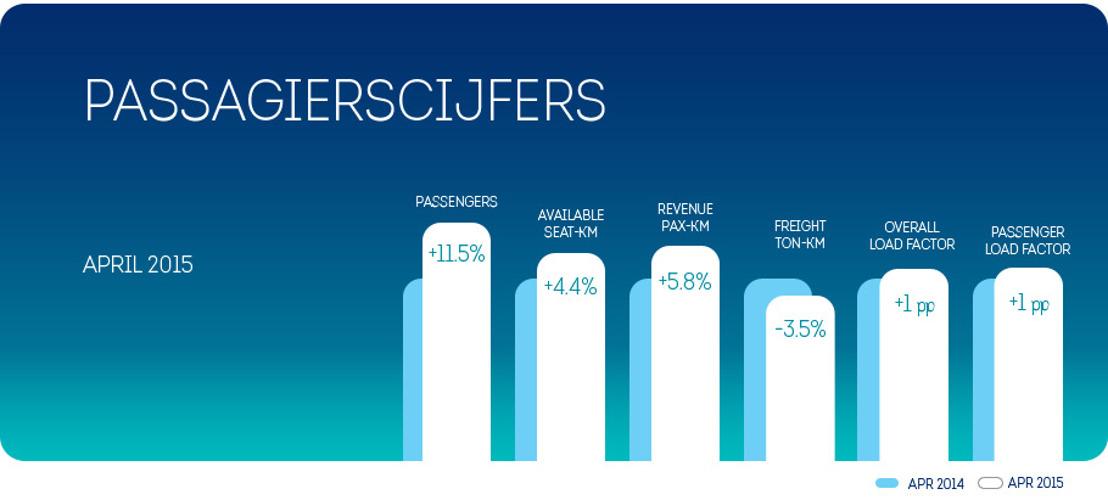 Brussels Airlines verwelkomde 11,5 percent méér passagiers in april