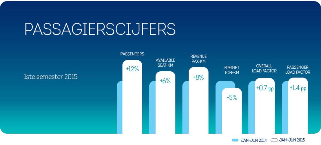 Brussels Airlines registreert passagiersgroei van twaalf procent tijdens eerste semester