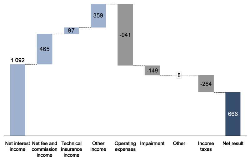 Breakdown of net results 2Q15 KBC Group in millions of euro