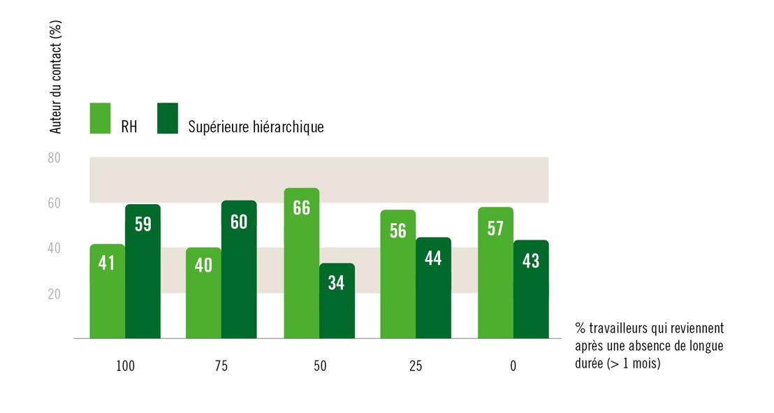 Pourcentage d'absents de longue durée qui reprennent le travail selon l'auteur du contact