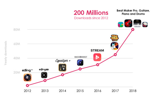 MWM reaches +200 million downloads and shows exponential growth