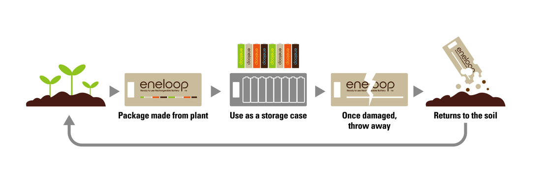 eneloop packaging lifecycle