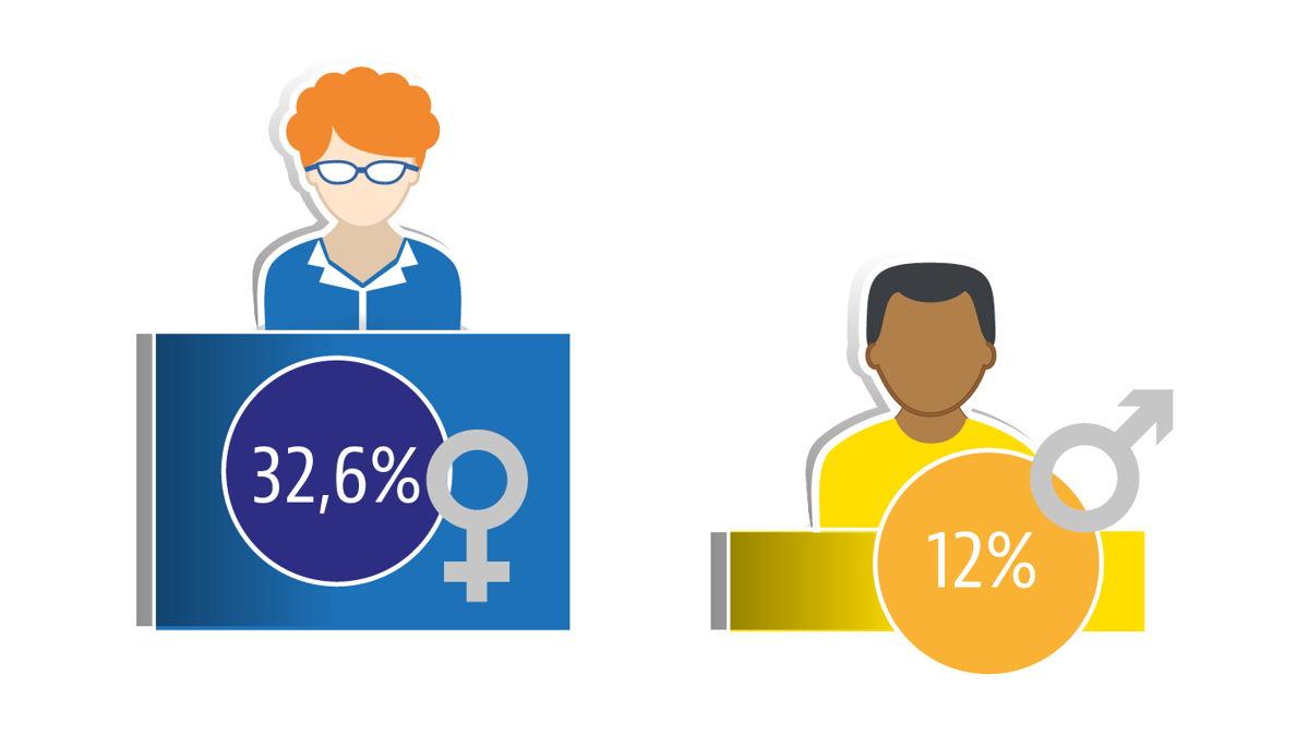 Deeltijds werk in het Brussels Gewest volgens geslacht. Bron: Statbel.