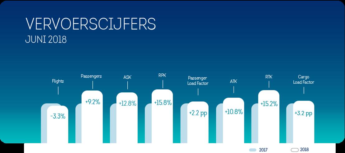 Brussels Airlines realiseerde in juni een passagiersgroei van 9,2%