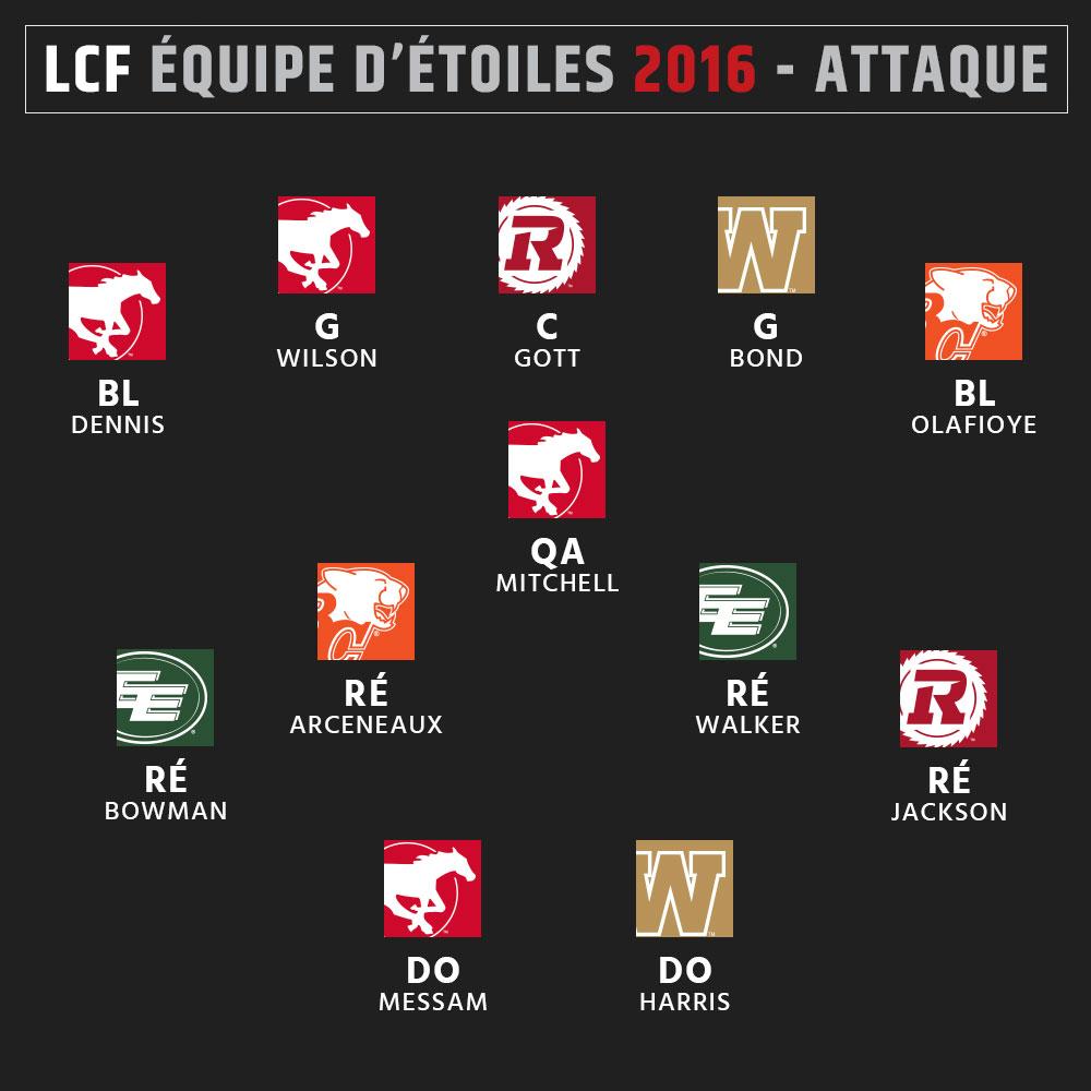 Équipe d'étoiles 2016 de la LCF - Attaque
