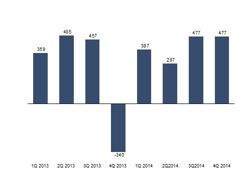 Adjusted net result (in millions of EUR)