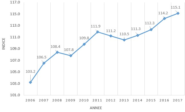 Graphique Indice PME 2006-2017