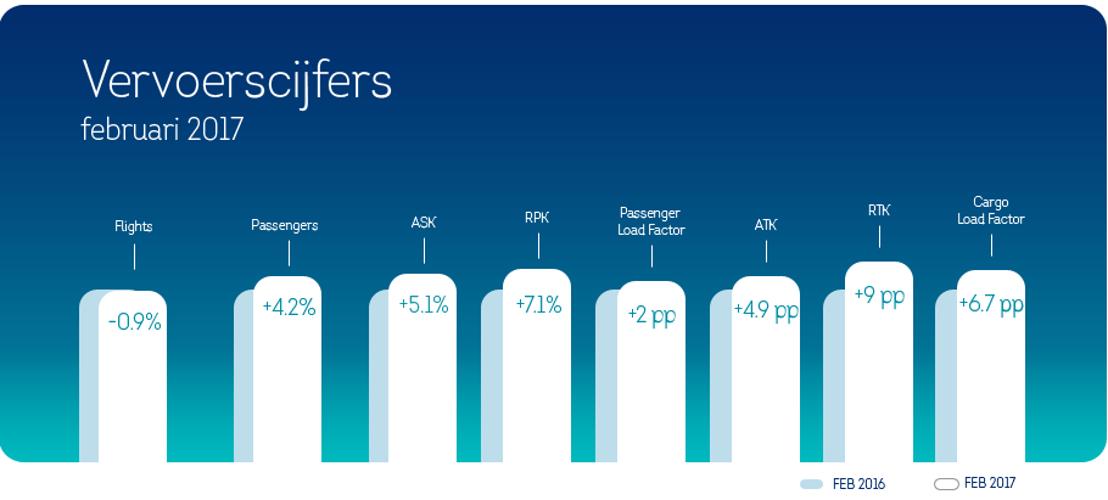 Passagiersgroei van 4,2% voor Brussels Airlines in februari