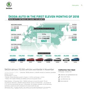 ŠKODA delivers 110,100 vehicles worldwide in November