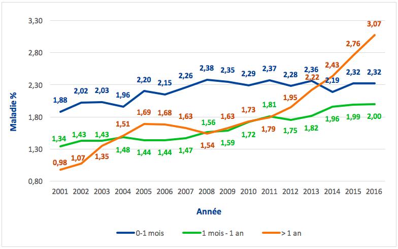 Évolution du taux d'absence maladie en fonction de la durée (pour le 1er semestre de l'année)