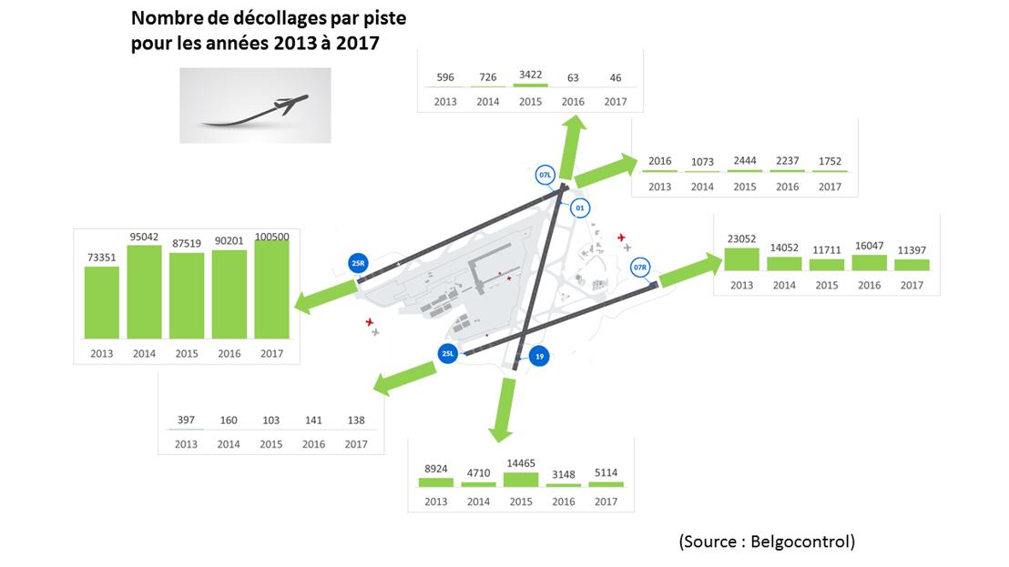 Nombre de décollages par piste (2013-2017)