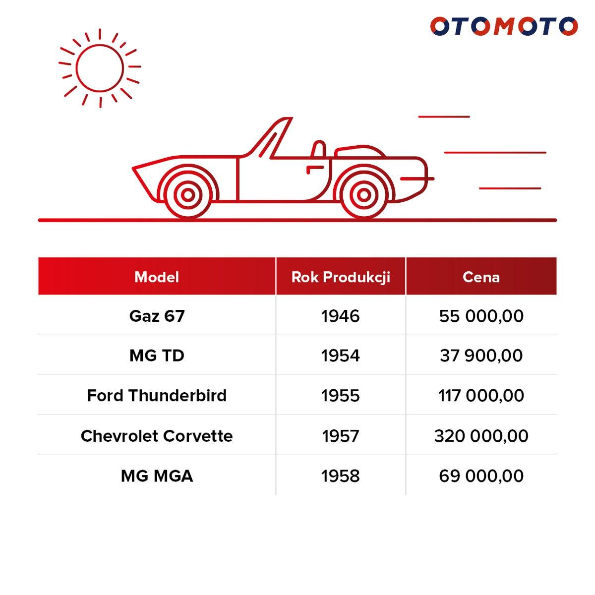 Najstarsze kabriolety wystawiane w OTOMOTO w okresie 05.18.-05.19.