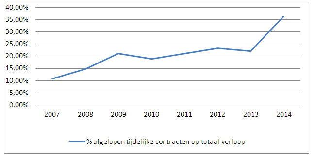 % afgelopen tijdelijke contracten op totaal verloop