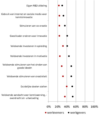 Grafiek persbericht: Beter klimaat creëren voor kenniswerken en innovatie