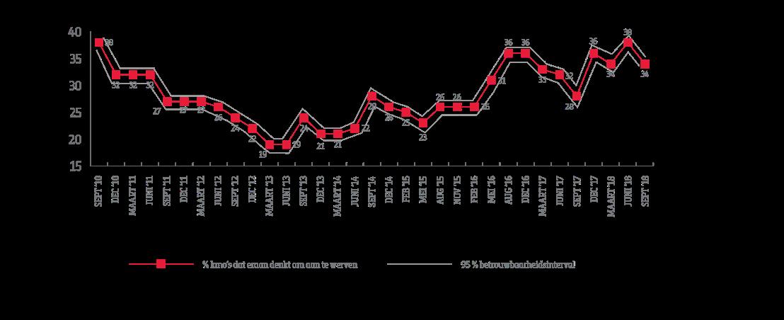 Evolutie sinds september 2010 van het aantal kmo's dat eraan denkt in komende kwartaal aan te werven (in %)