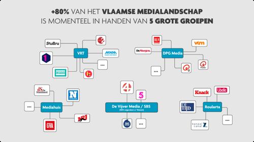 VUB-onderzoekt effect mediaconcentratie in Vlaanderen