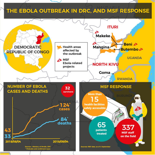 65 ebola patients treated in FIRST month