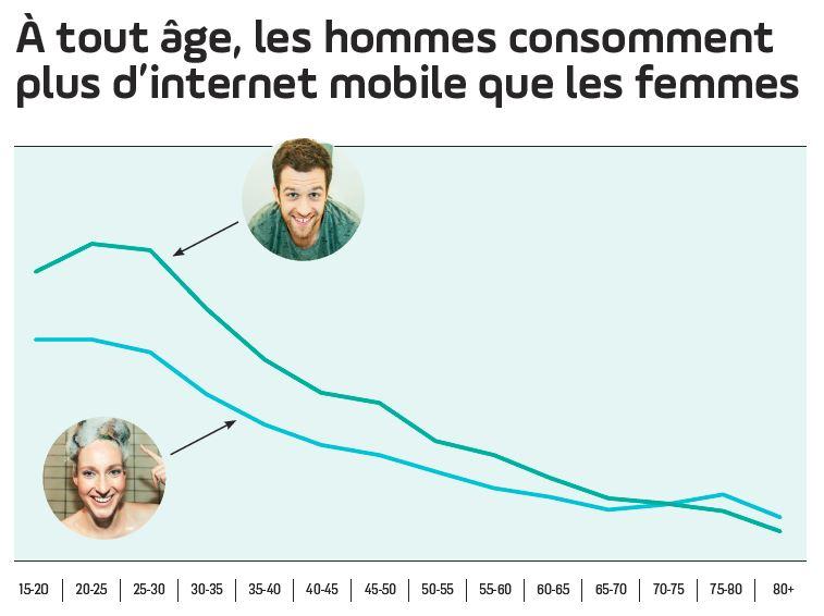 Les hommes consomment plus d'Internet mobile