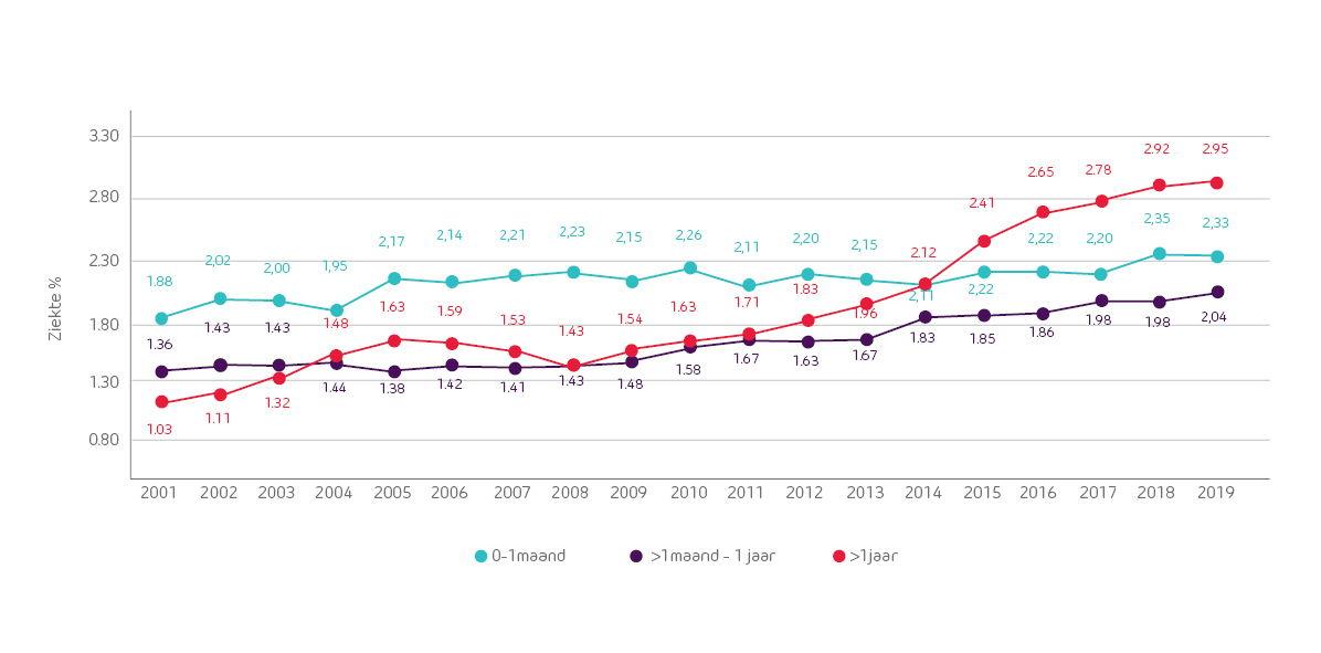 Evolutie ziektepercentage volgens duur in bedrijven tot 1000 werknemers (1ste semester van elk jaar)