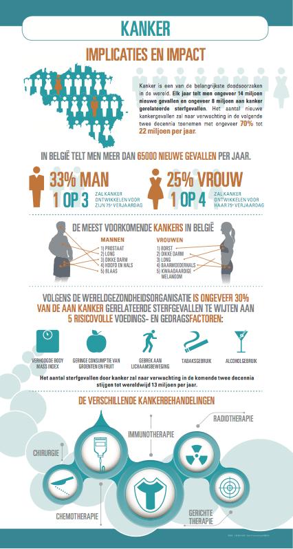 Infografie Kanker