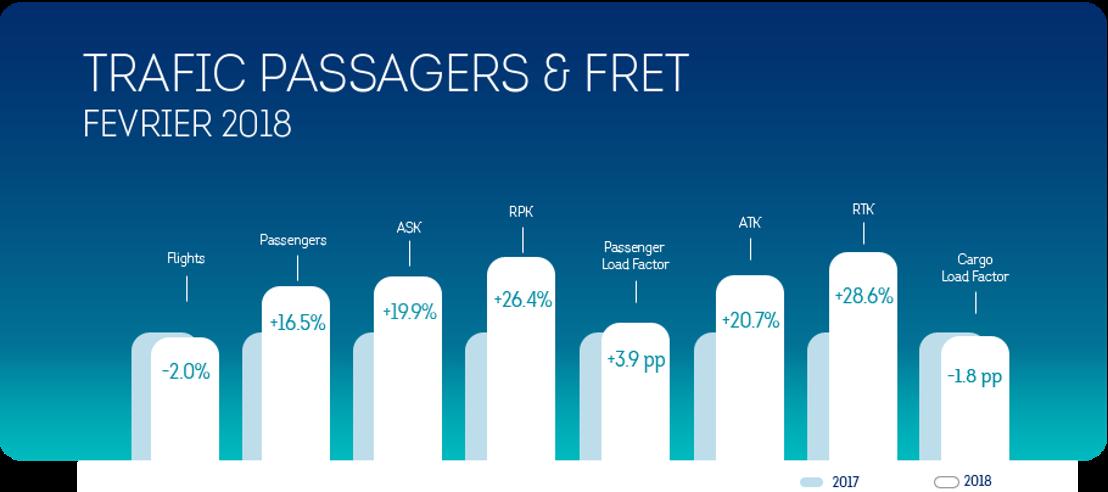 Croissance de 16,5% pour Brussels Airlines en février