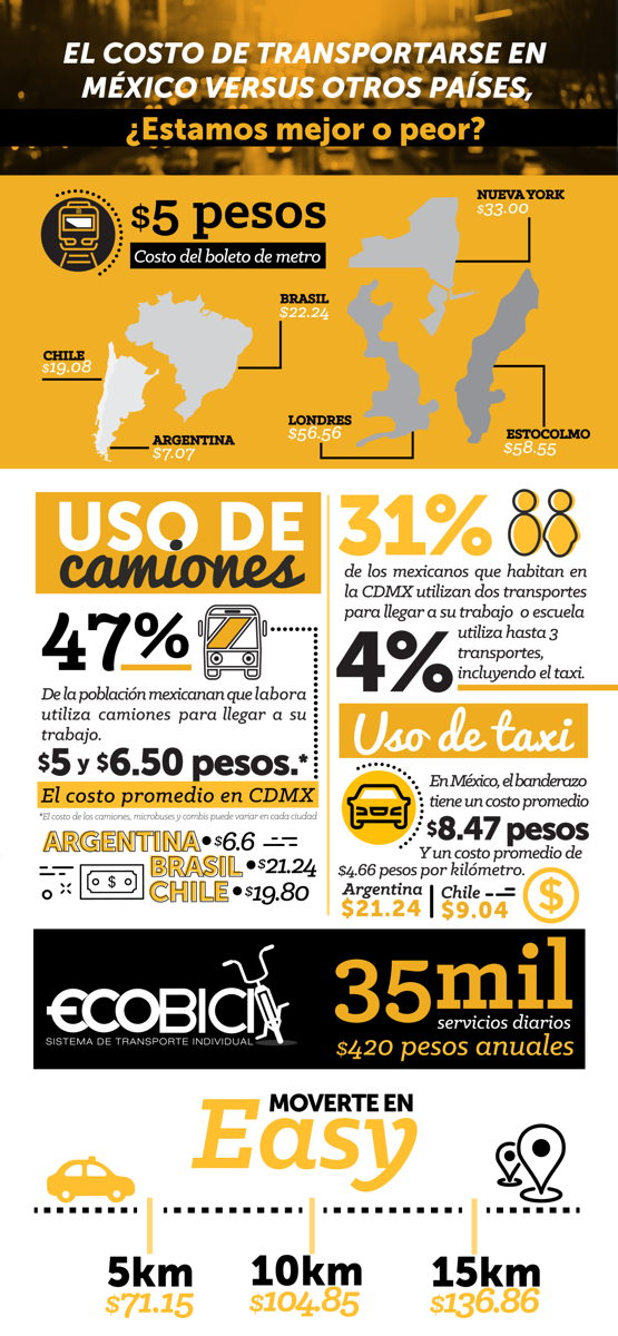 InfografíaCOSTOTRANSPORTE-01 (1) (1)
