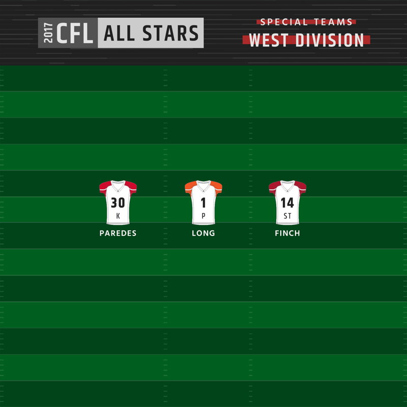 West Division All-Stars - Special Teams