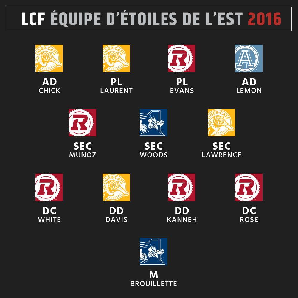 Équipe d'étoiles 2016 de la LCF - Est - Défense