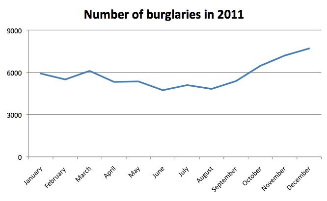 Number of burglaries in 2011