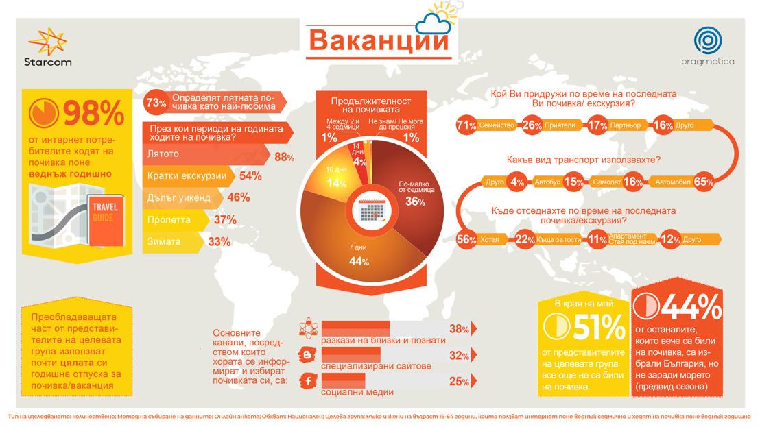 Лятната ваканция е любима за 73% от българите, сочат данни в изследване